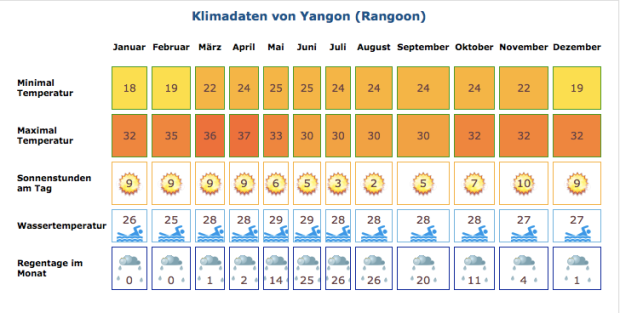 Klimatabelle Yangon von klima.org