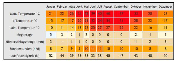 Klimatabelle für Klimazone Eilat von klimatabelle.info