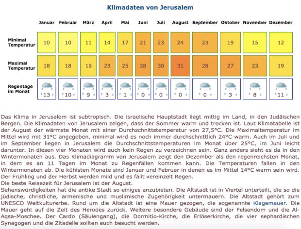 Klimatabelle von klima.org